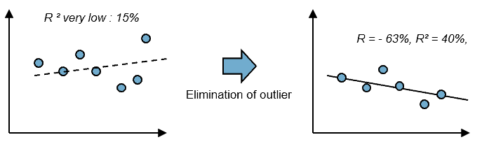 linear regression improve R2