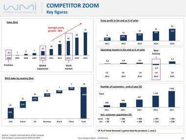 Competitor Key Figures