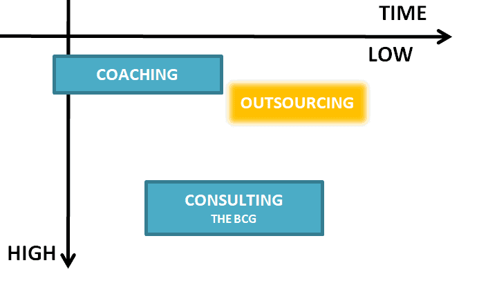 Outsourcing: expensive but highly efficient
