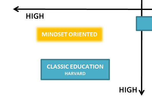 Mindset oriented Institutions: expensive and long, yet comprehensive learning experience